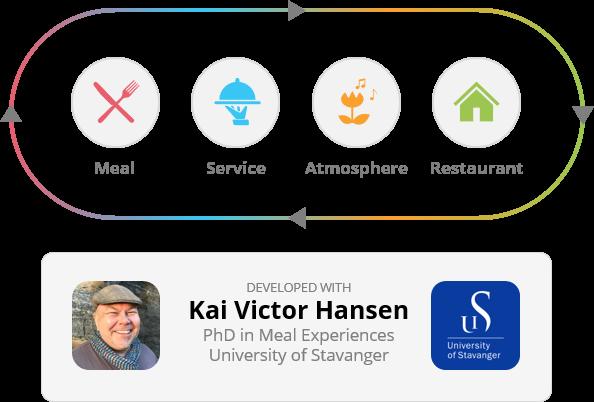 Intelligent survey Kai Victor Hansen